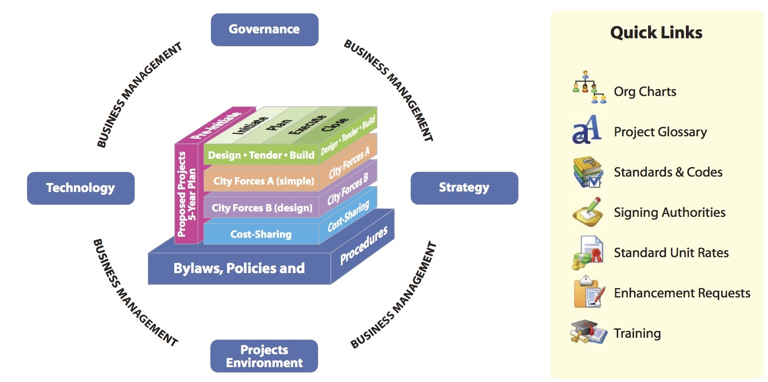project profile project management framework for capital projects