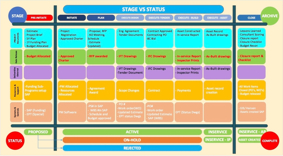 Diagram showing the matrix of projects stages and statuses when managing a portfolio of projects from start to finish.